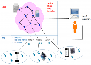 A Conceptual System Architecture for Cloud-Based E-learning Systems for Higher Education in India