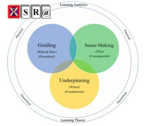 Investigation on the Role of Learning Theory in Learning Analytics
